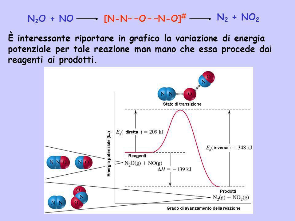 N2O + NO [N-N O N-O]# N2 + NO2.
